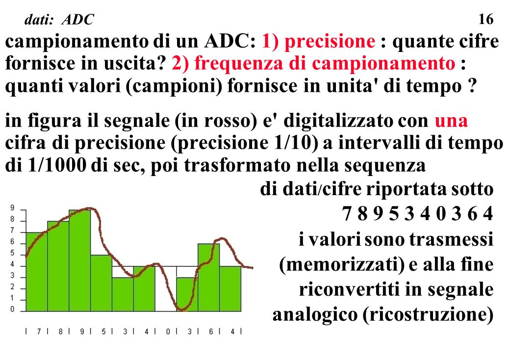 16 dati: ADC campionamento di un ADC: 1) precisione : quante cifre fornisce in uscita? 2) frequenza di campionamento : quanti valori (campioni) fornis