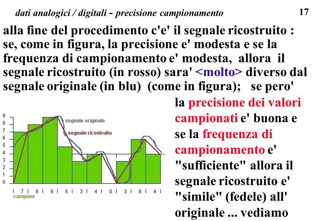 17 dati analogici / digitali - precisione campionamento alla fine del procedimento c'e' il segnale ricostruito : se, come in figura, la precisione e'