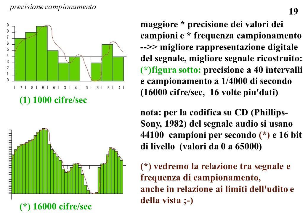 19 maggiore * precisione dei valori dei campioni e * frequenza campionamento -->> migliore rappresentazione digitale del segnale, migliore segnale ric