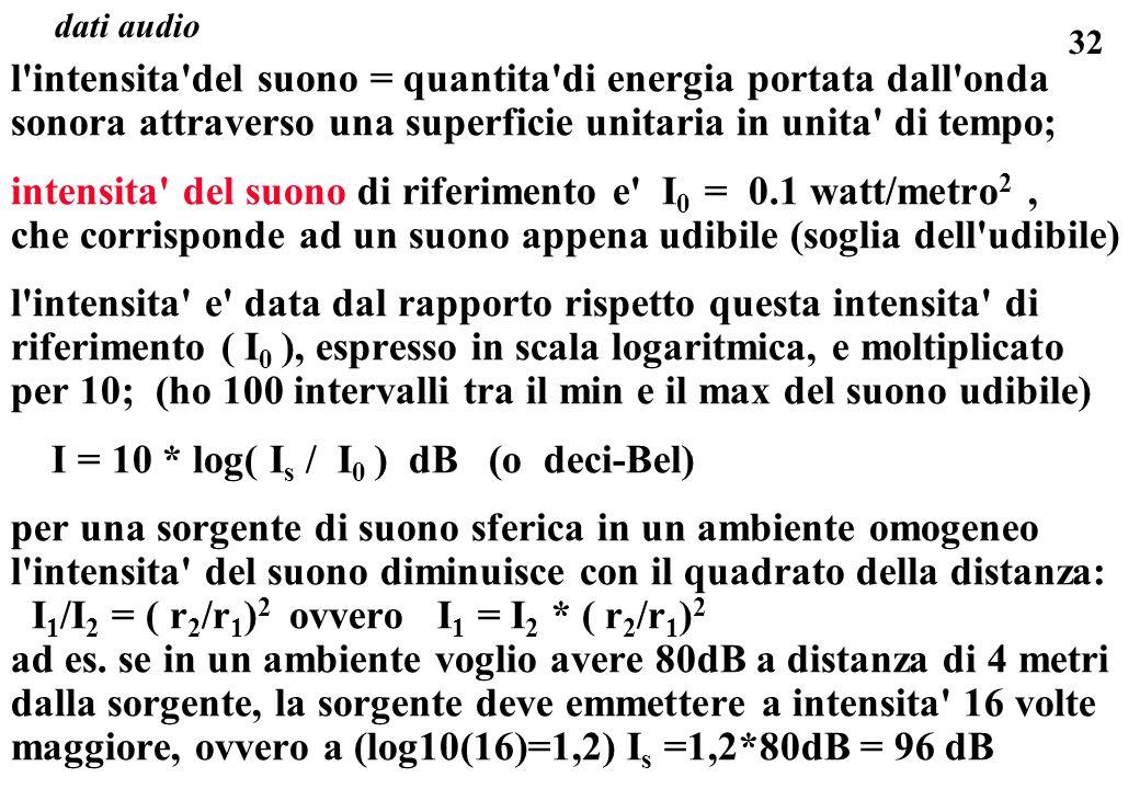 32 dati audio l'intensita'del suono = quantita'di energia portata dall'onda sonora attraverso una superficie unitaria in unita' di tempo; intensita' d