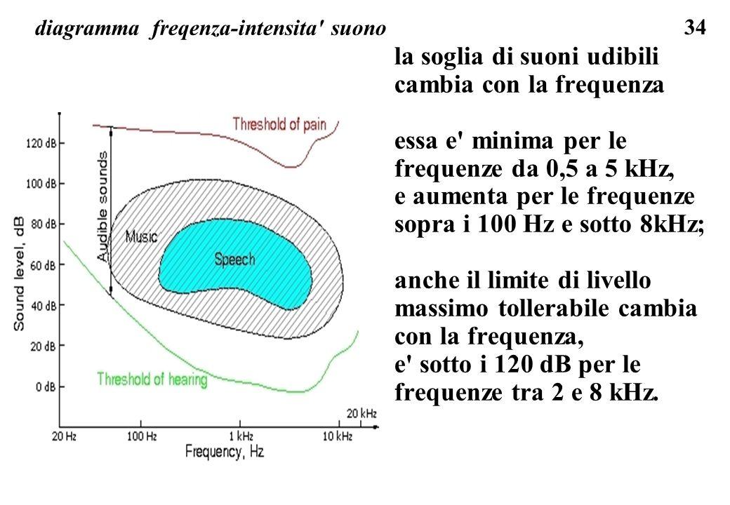 34 diagramma freqenza-intensita' suono la soglia di suoni udibili cambia con la frequenza essa e' minima per le frequenze da 0,5 a 5 kHz, e aumenta pe