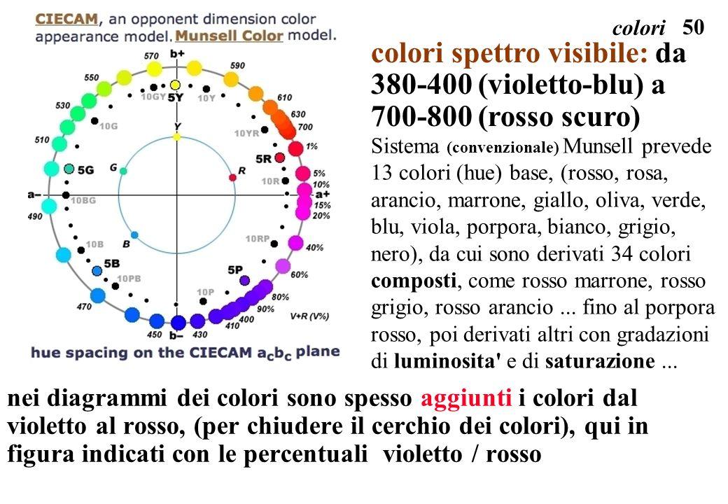 50 colori nei diagrammi dei colori sono spesso aggiunti i colori dal violetto al rosso, (per chiudere il cerchio dei colori), qui in figura indicati c