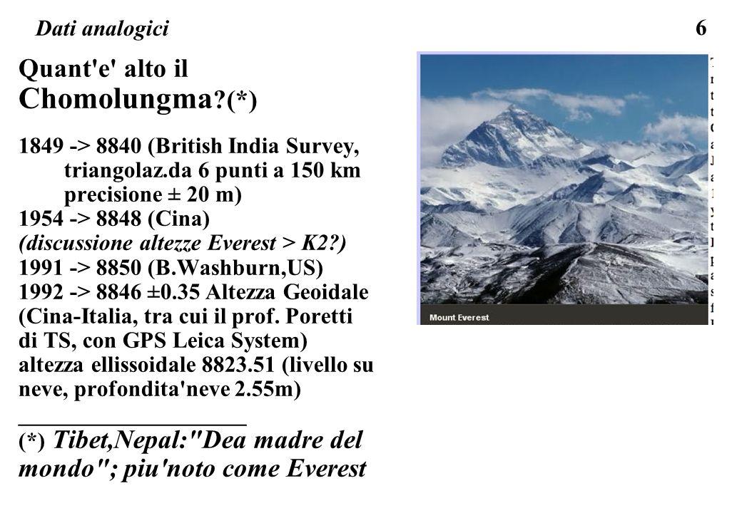 6 Dati analogici Quant'e' alto il Chomolungma ?(*) 1849 -> 8840 (British India Survey, triangolaz.da 6 punti a 150 km precisione ± 20 m) 1954 -> 8848