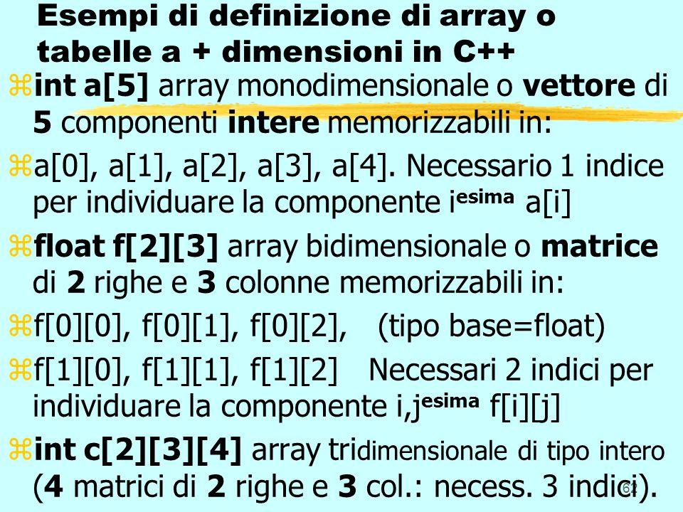 62 Esempi di definizione di array o tabelle a + dimensioni in C++ zint a[5] array monodimensionale o vettore di 5 componenti intere memorizzabili in: za[0], a[1], a[2], a[3], a[4].