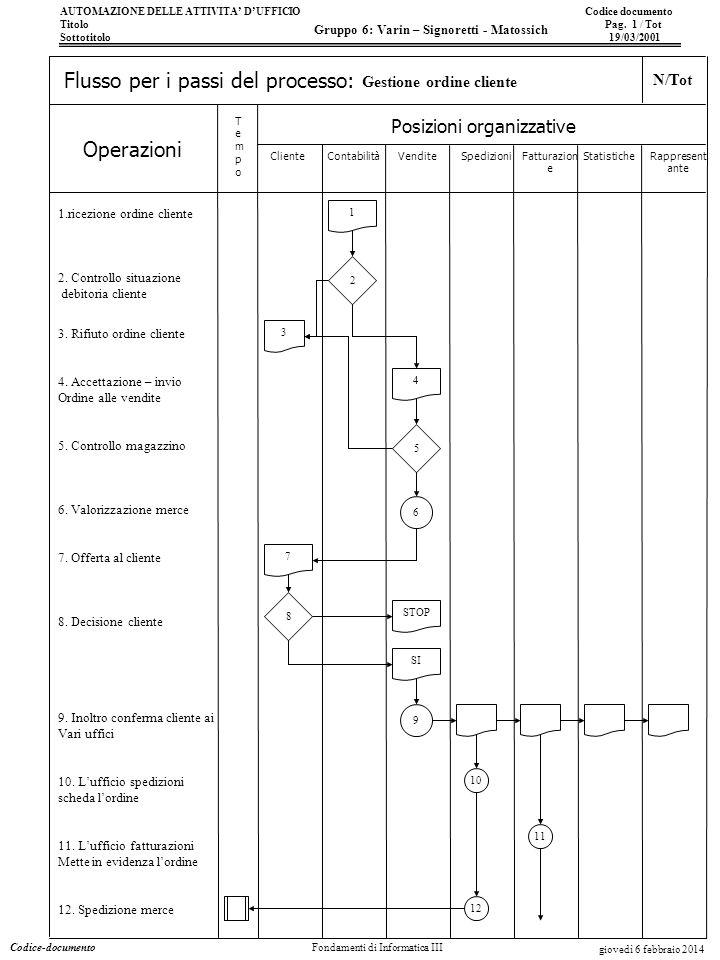 AUTOMAZIONE DELLE ATTIVITA DUFFICIO Codice documento Titolo Pag. 1 / Tot Sottotitolo 19/03/2001 Operazioni Posizioni organizzative TempoTempo Flusso p