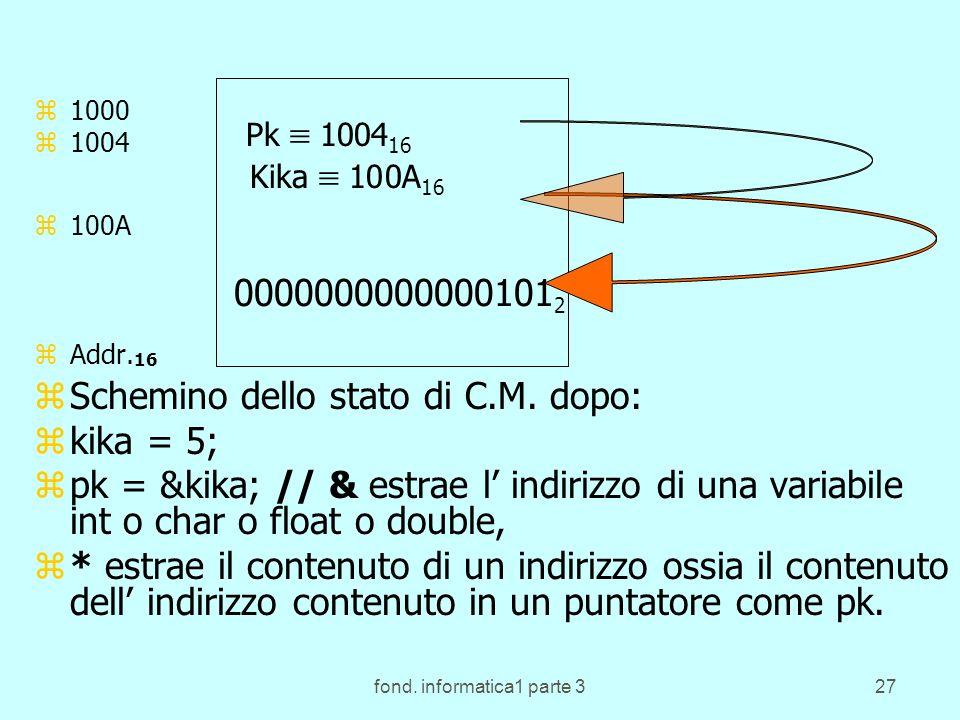 fond. informatica1 parte 327 1 z1000 z1004 z100A zAddr. 16 C.M. zSchemino dello stato di C.M. dopo: zkika = 5; zpk = &kika; // & estrae l indirizzo di