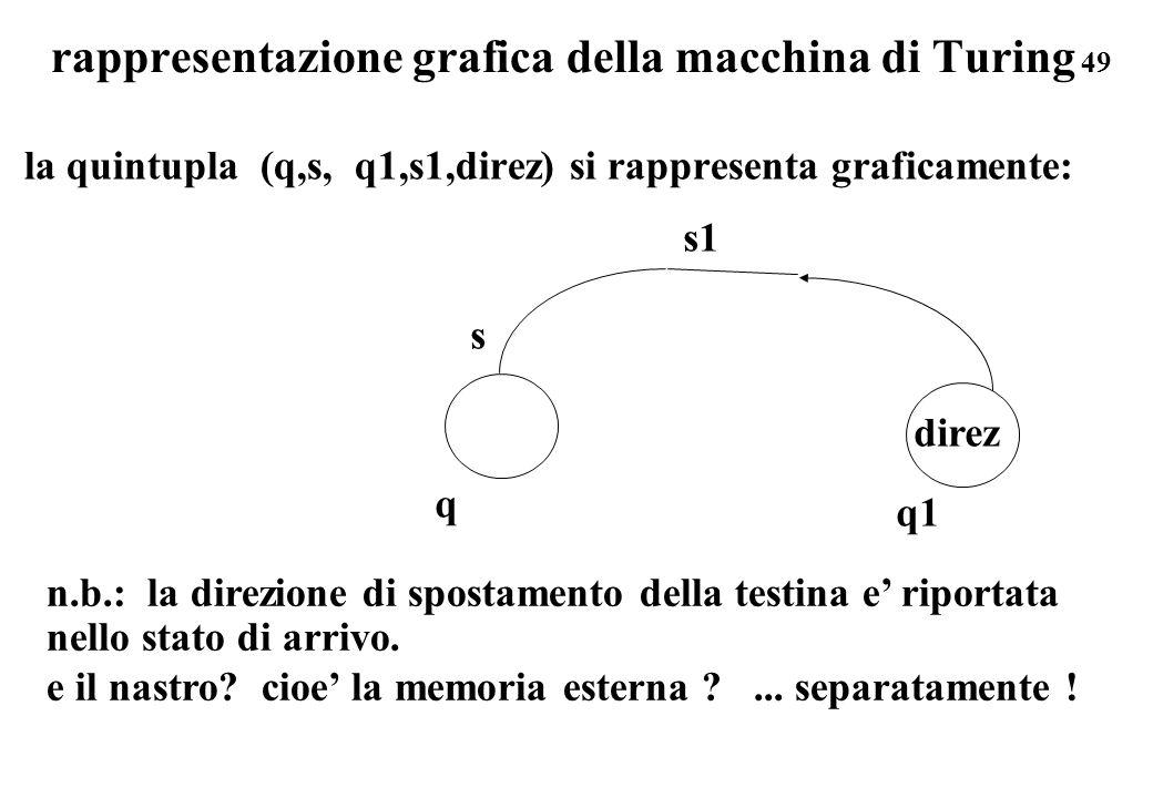 49 rappresentazione grafica della macchina di Turing la quintupla (q,s, q1,s1,direz) si rappresenta graficamente: s s1 q q1 direz n.b.: la direzione d