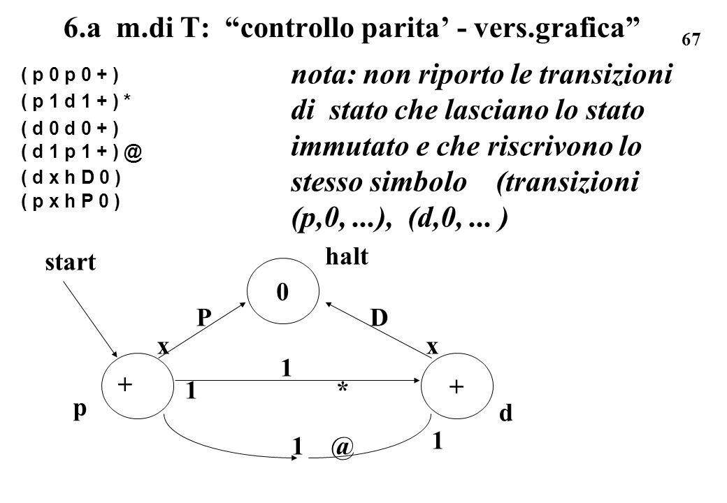 67 6.a m.di T: controllo parita - vers.grafica ( p 0 p 0 + ) ( p 1 d 1 + ) * ( d 0 d 0 + ) ( d 1 p 1 + ) @ ( d x h D 0 ) ( p x h P 0 ) nota: non ripor