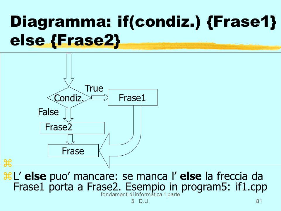 fondamenti di informatica 1 parte 3 D.U.81 Diagramma: if(condiz.) {Frase1} else {Frase2} Condiz. z zL else puo mancare: se manca l else la freccia da