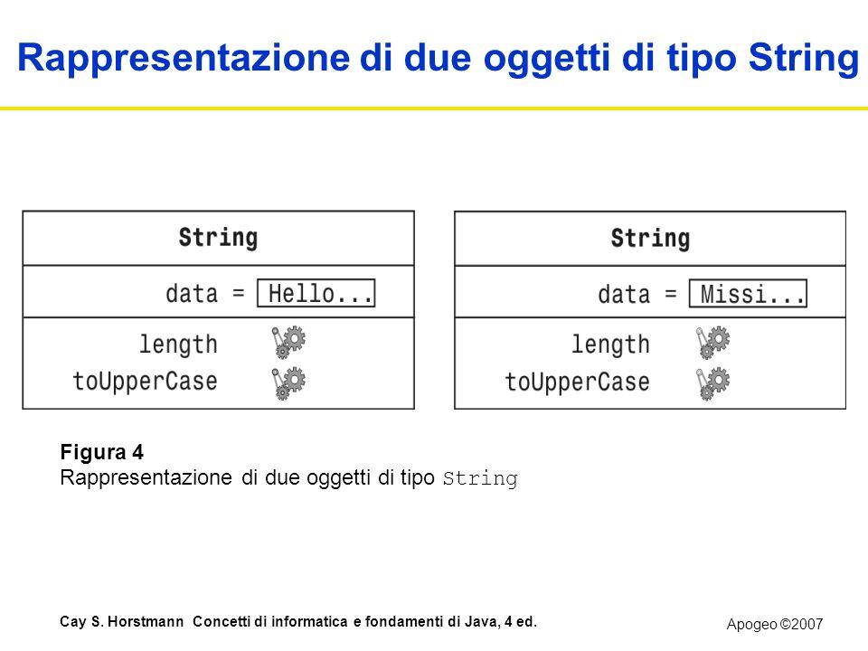 Apogeo ©2007 Cay S. Horstmann Concetti di informatica e fondamenti di Java, 4 ed. Figura 4 Rappresentazione di due oggetti di tipo String Rappresentaz