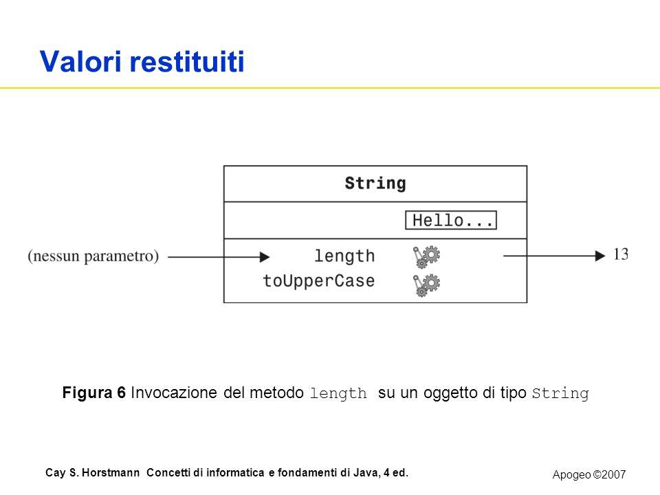 Apogeo ©2007 Cay S. Horstmann Concetti di informatica e fondamenti di Java, 4 ed. Valori restituiti Figura 6 Invocazione del metodo length su un ogget