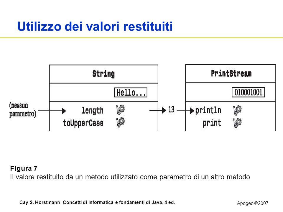 Apogeo ©2007 Cay S. Horstmann Concetti di informatica e fondamenti di Java, 4 ed. Utilizzo dei valori restituiti Figura 7 Il valore restituito da un m