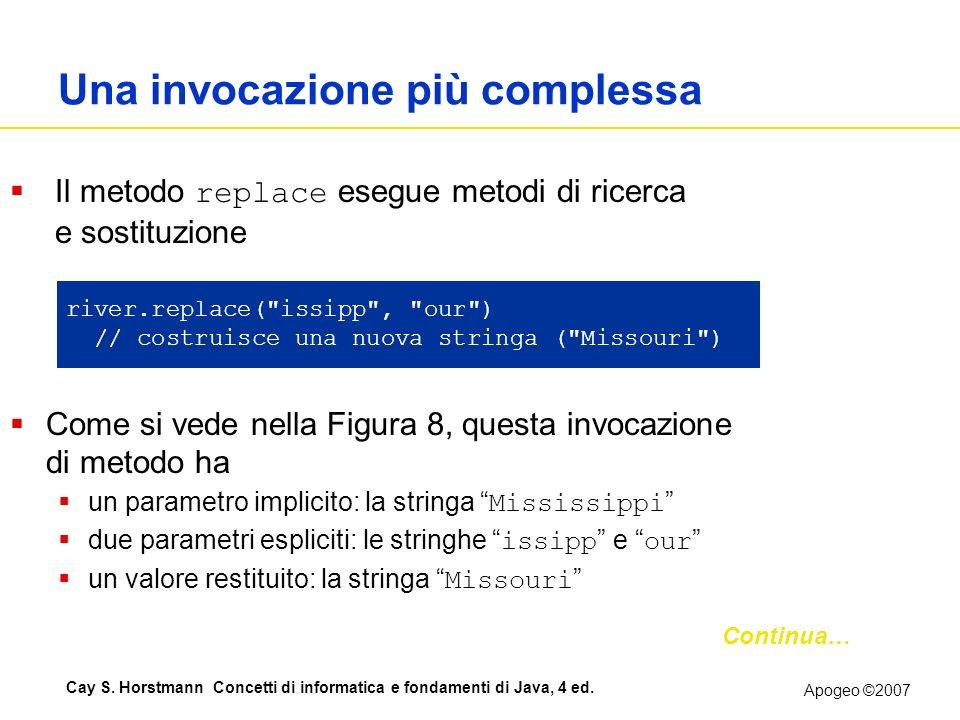 Apogeo ©2007 Cay S. Horstmann Concetti di informatica e fondamenti di Java, 4 ed. Una invocazione più complessa Il metodo replace esegue metodi di ric