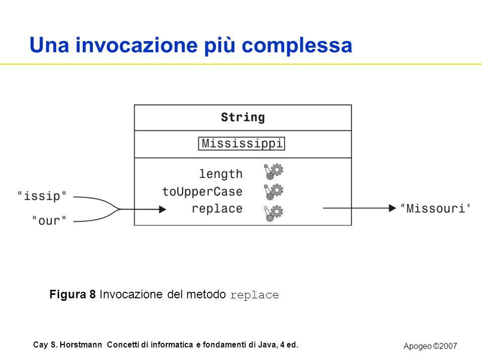 Apogeo ©2007 Cay S. Horstmann Concetti di informatica e fondamenti di Java, 4 ed. Una invocazione più complessa Figura 8 Invocazione del metodo replac