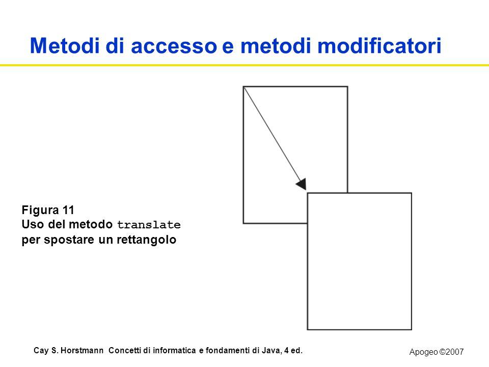 Apogeo ©2007 Cay S. Horstmann Concetti di informatica e fondamenti di Java, 4 ed. Metodi di accesso e metodi modificatori Figura 11 Uso del metodo tra