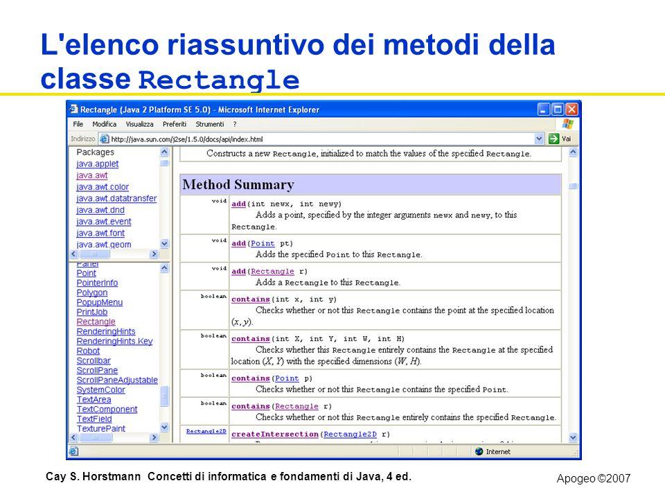 Apogeo ©2007 Cay S. Horstmann Concetti di informatica e fondamenti di Java, 4 ed. L'elenco riassuntivo dei metodi della classe Rectangle Figure 15: Th