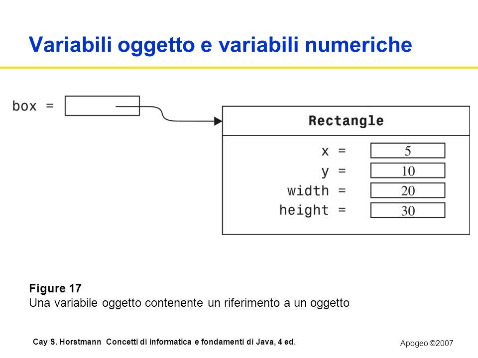 Apogeo ©2007 Cay S. Horstmann Concetti di informatica e fondamenti di Java, 4 ed. Variabili oggetto e variabili numeriche Figure 17 Una variabile ogge