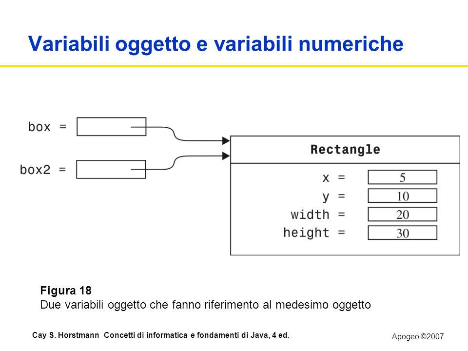 Apogeo ©2007 Cay S. Horstmann Concetti di informatica e fondamenti di Java, 4 ed. Variabili oggetto e variabili numeriche Figura 18 Due variabili ogge