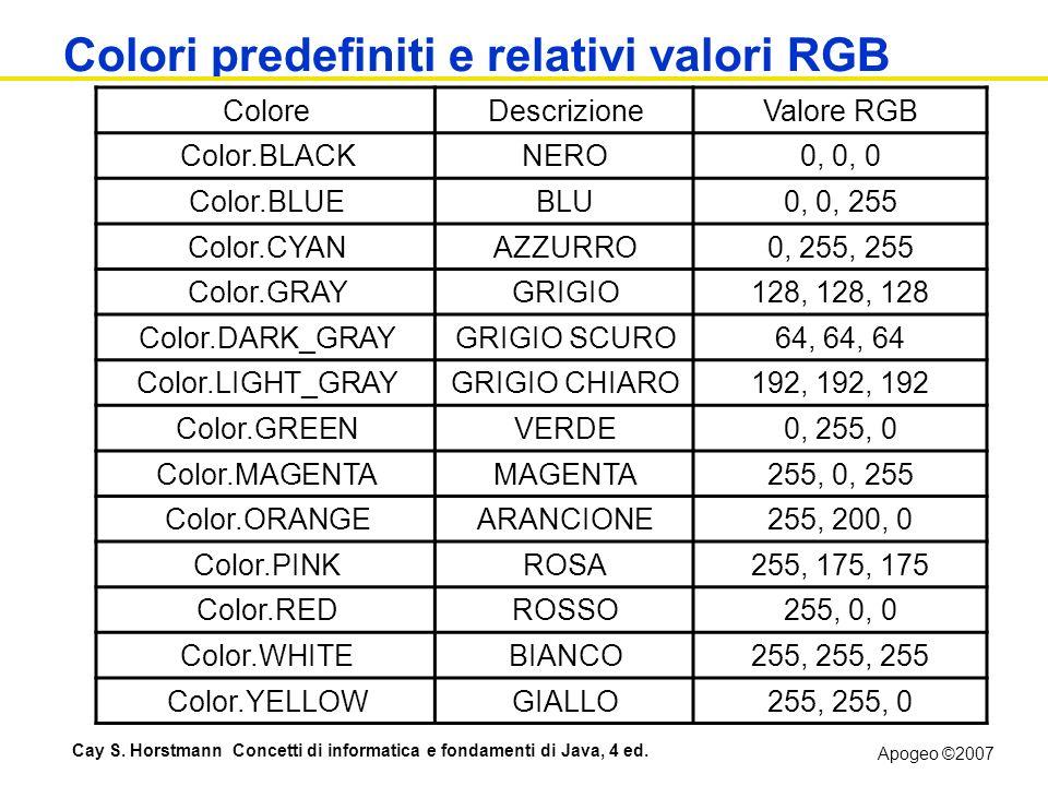 Apogeo ©2007 Cay S. Horstmann Concetti di informatica e fondamenti di Java, 4 ed. Colori predefiniti e relativi valori RGB ColoreDescrizioneValore RGB