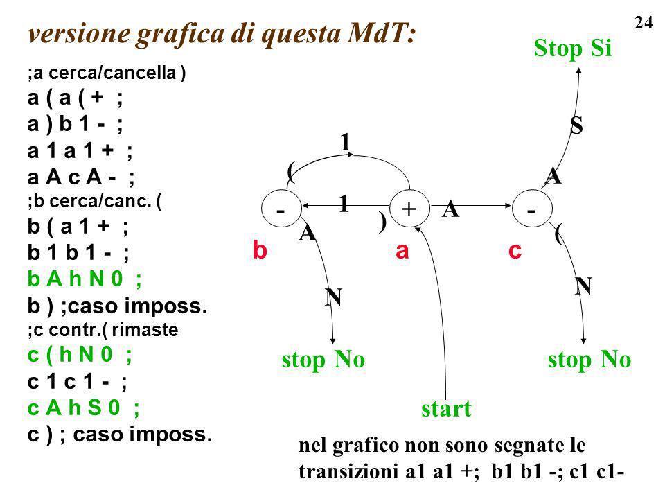24 versione grafica di questa MdT: ;a cerca/cancella ) a ( a ( + ; a ) b 1 - ; a 1 a 1 + ; a A c A - ; ;b cerca/canc. ( b ( a 1 + ; b 1 b 1 - ; b A h
