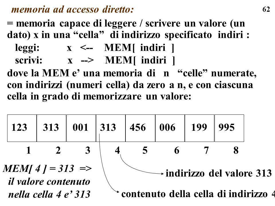 62 memoria ad accesso diretto: = memoria capace di leggere / scrivere un valore (un dato) x in una cella di indirizzo specificato indiri : leggi: x <-