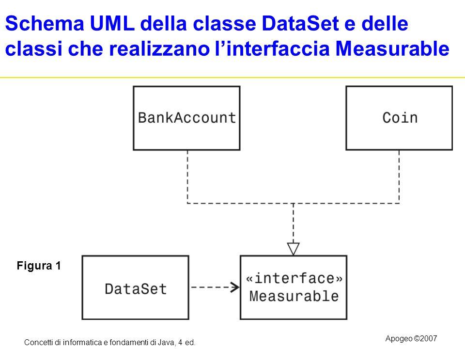 Concetti di informatica e fondamenti di Java, 4 ed. Apogeo ©2007 Schema UML della classe DataSet e delle classi che realizzano linterfaccia Measurable