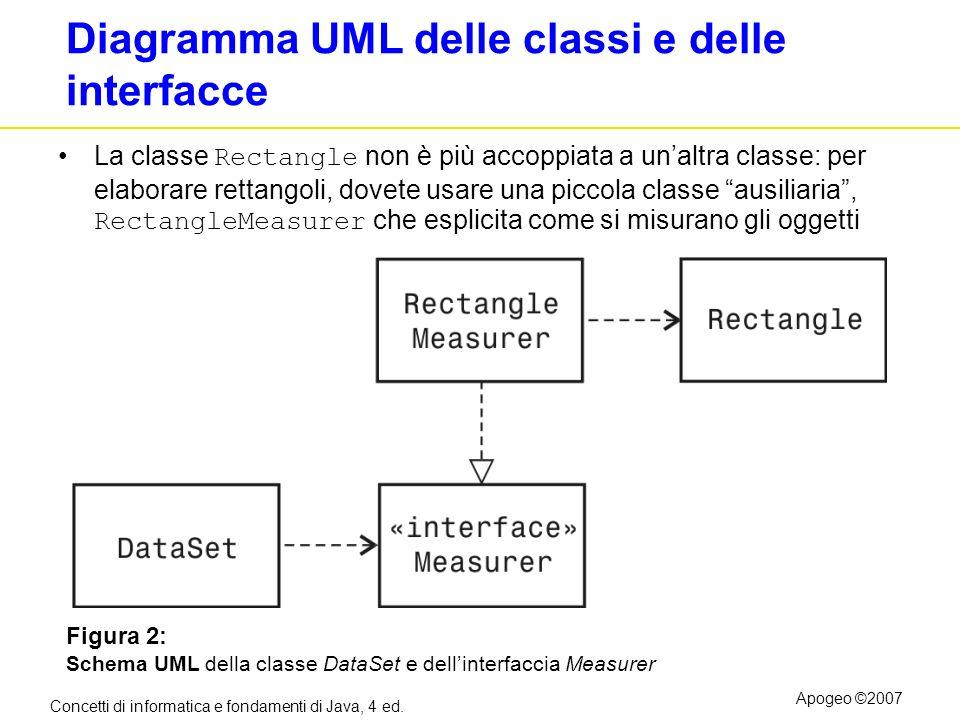 Concetti di informatica e fondamenti di Java, 4 ed. Apogeo ©2007 Diagramma UML delle classi e delle interfacce La classe Rectangle non è più accoppiat