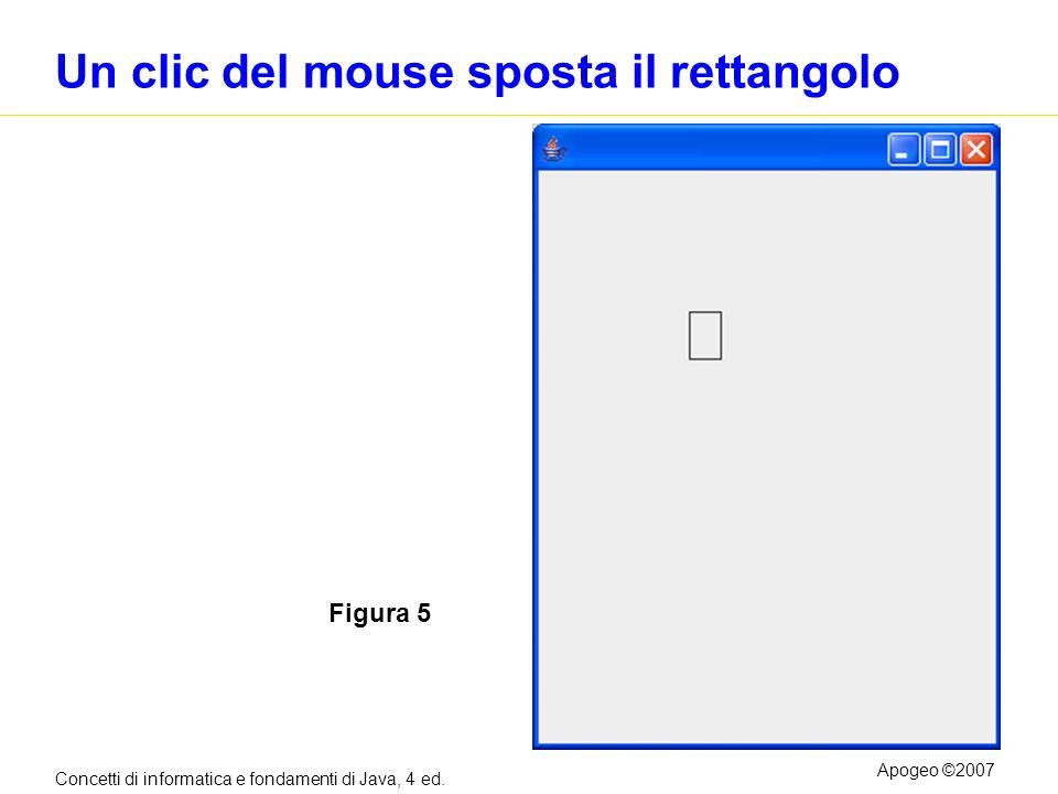 Concetti di informatica e fondamenti di Java, 4 ed. Apogeo ©2007 Un clic del mouse sposta il rettangolo Figura 5