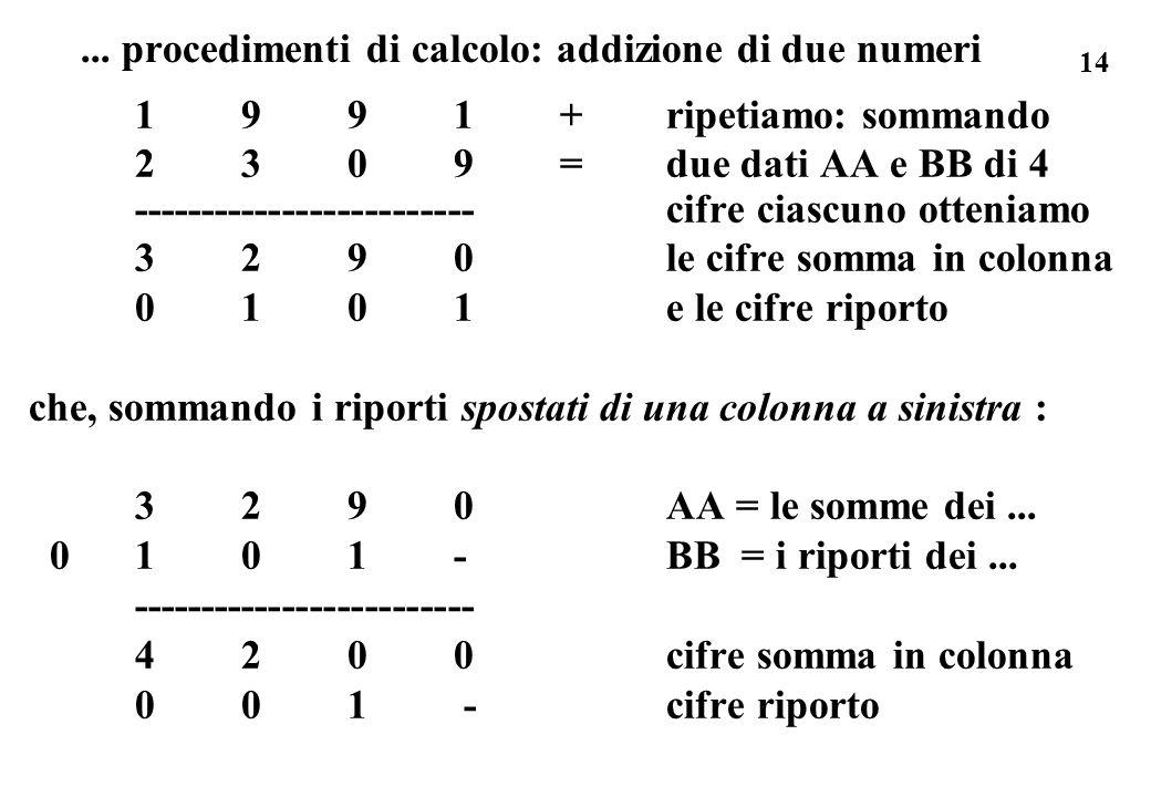 14 1991+ripetiamo: sommando 2309=due dati AA e BB di 4 ------------------------- cifre ciascuno otteniamo 3290 le cifre somma in colonna 0101 e le cif