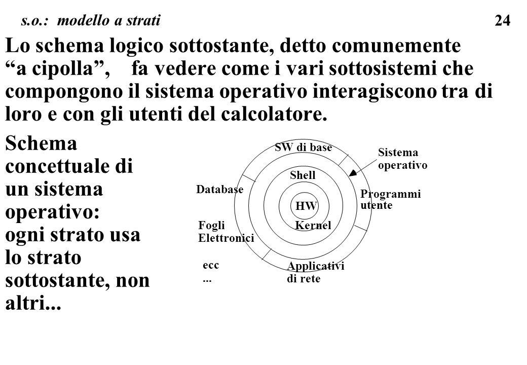 24 Lo schema logico sottostante, detto comunemente a cipolla, fa vedere come i vari sottosistemi che compongono il sistema operativo interagiscono tra di loro e con gli utenti del calcolatore.