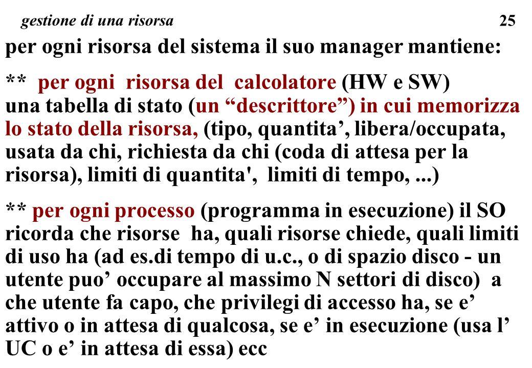 25 per ogni risorsa del sistema il suo manager mantiene: ** per ogni risorsa del calcolatore (HW e SW) una tabella di stato (un descrittore) in cui memorizza lo stato della risorsa, (tipo, quantita, libera/occupata, usata da chi, richiesta da chi (coda di attesa per la risorsa), limiti di quantita , limiti di tempo,...) ** per ogni processo (programma in esecuzione) il SO ricorda che risorse ha, quali risorse chiede, quali limiti di uso ha (ad es.di tempo di u.c., o di spazio disco - un utente puo occupare al massimo N settori di disco) a che utente fa capo, che privilegi di accesso ha, se e attivo o in attesa di qualcosa, se e in esecuzione (usa l UC o e in attesa di essa) ecc gestione di una risorsa