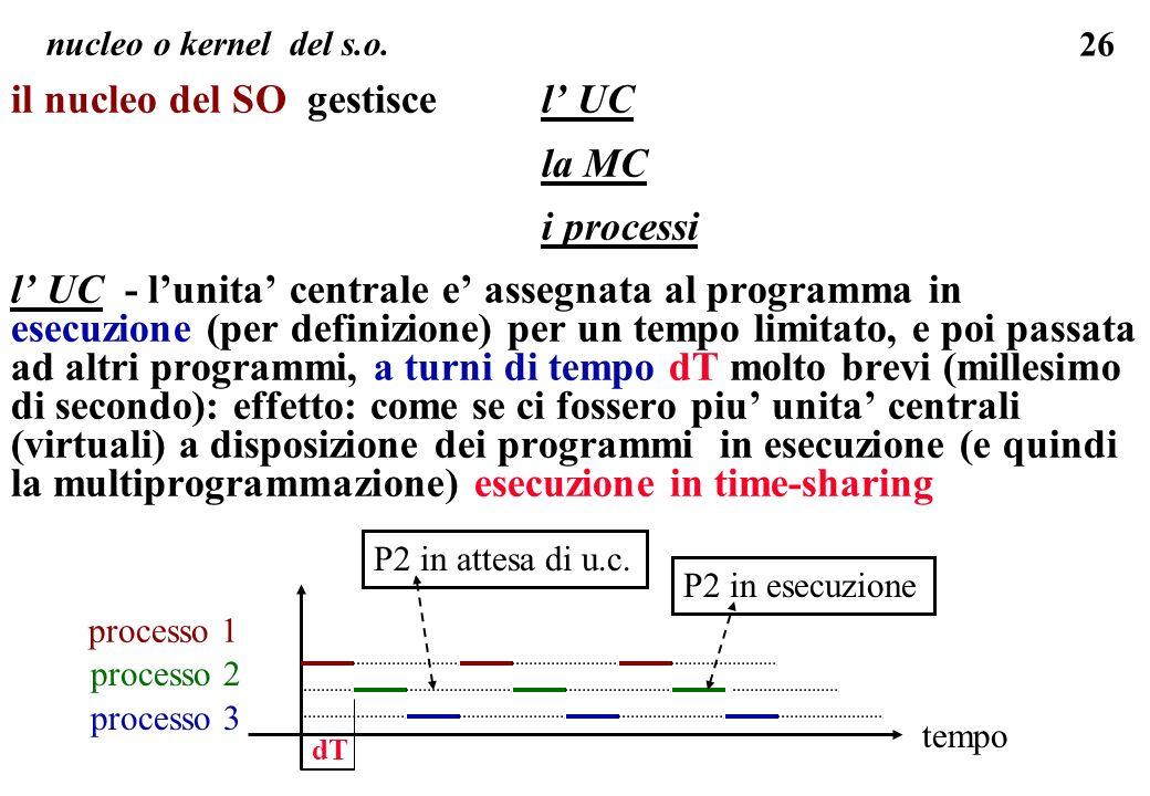 26 il nucleo del SO gestiscel UC la MC i processi l UC - lunita centrale e assegnata al programma in esecuzione (per definizione) per un tempo limitato, e poi passata ad altri programmi, a turni di tempo dT molto brevi (millesimo di secondo): effetto: come se ci fossero piu unita centrali (virtuali) a disposizione dei programmi in esecuzione (e quindi la multiprogrammazione) esecuzione in time-sharing nucleo o kernel del s.o.