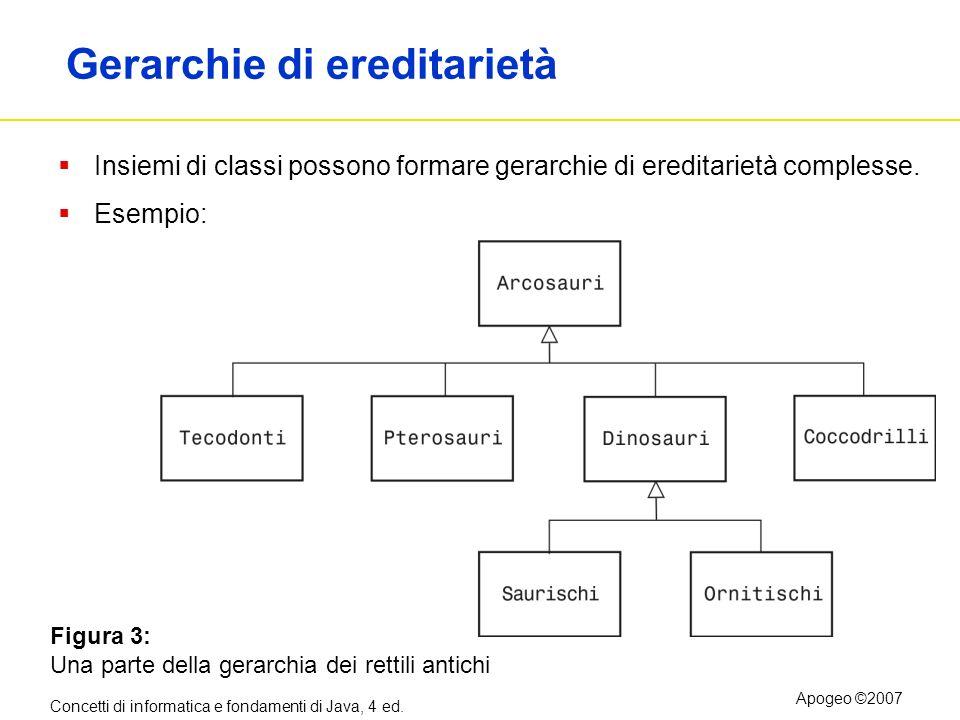 Concetti di informatica e fondamenti di Java, 4 ed. Apogeo ©2007 Gerarchie di ereditarietà Insiemi di classi possono formare gerarchie di ereditarietà