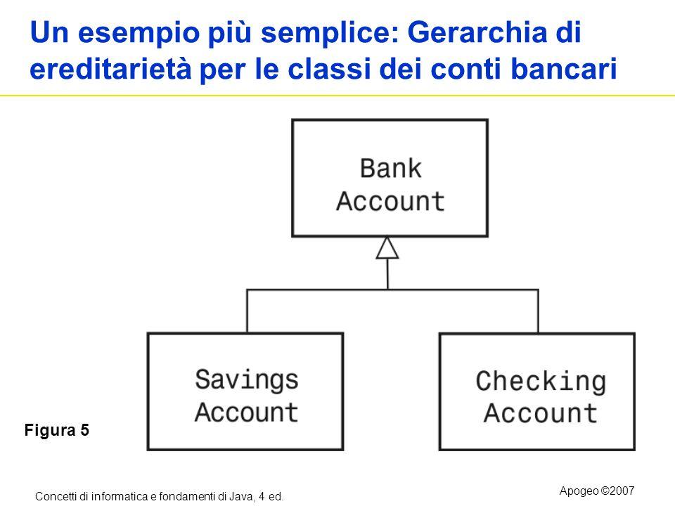 Concetti di informatica e fondamenti di Java, 4 ed. Apogeo ©2007 Un esempio più semplice: Gerarchia di ereditarietà per le classi dei conti bancari Fi