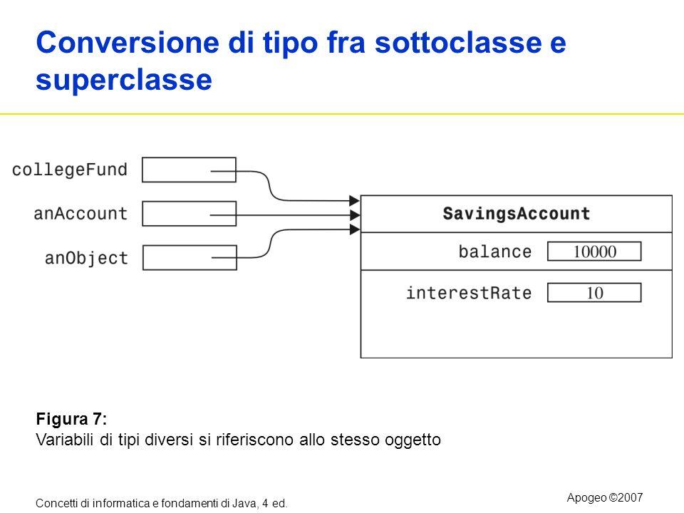 Concetti di informatica e fondamenti di Java, 4 ed. Apogeo ©2007 Conversione di tipo fra sottoclasse e superclasse Figura 7: Variabili di tipi diversi