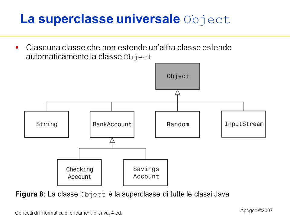 Concetti di informatica e fondamenti di Java, 4 ed. Apogeo ©2007 La superclasse universale Object Ciascuna classe che non estende unaltra classe esten