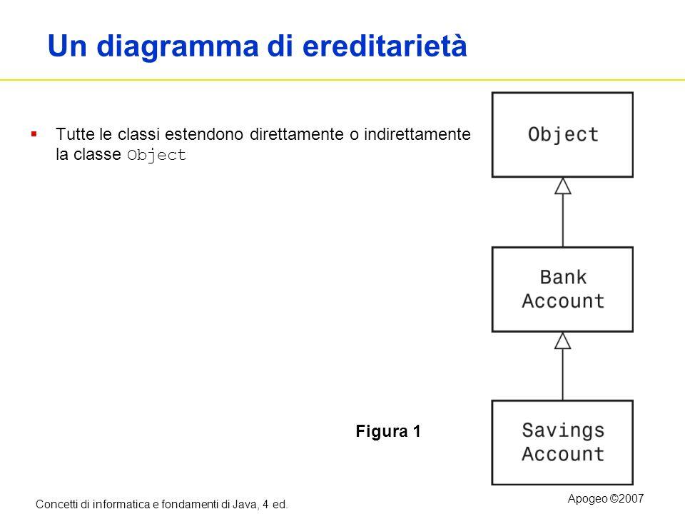Concetti di informatica e fondamenti di Java, 4 ed. Apogeo ©2007 Un diagramma di ereditarietà Tutte le classi estendono direttamente o indirettamente