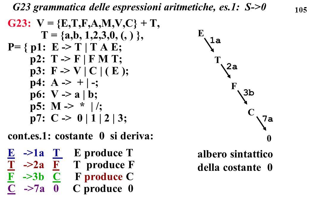 105 G23 grammatica delle espressioni aritmetiche, es.1: S->0 G23: V = {E,T,F,A,M,V,C} + T, T = {a,b, 1,2,3,0, (, ) }, P= { p1: E -> T | T A E; p2: T -