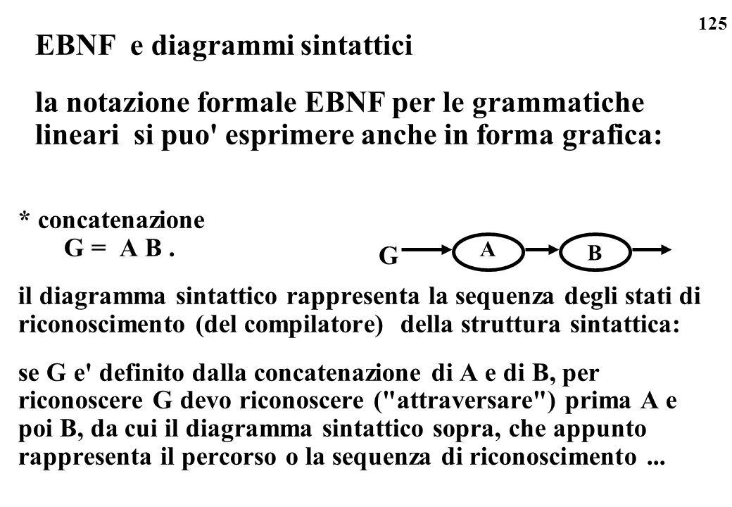 125 EBNF e diagrammi sintattici la notazione formale EBNF per le grammatiche lineari si puo' esprimere anche in forma grafica: * concatenazione G = A