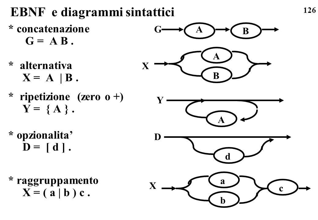 126 EBNF e diagrammi sintattici * concatenazione G = A B. * alternativa X = A | B. * ripetizione (zero o +) Y = { A }. * opzionalita D = [ d ]. * ragg