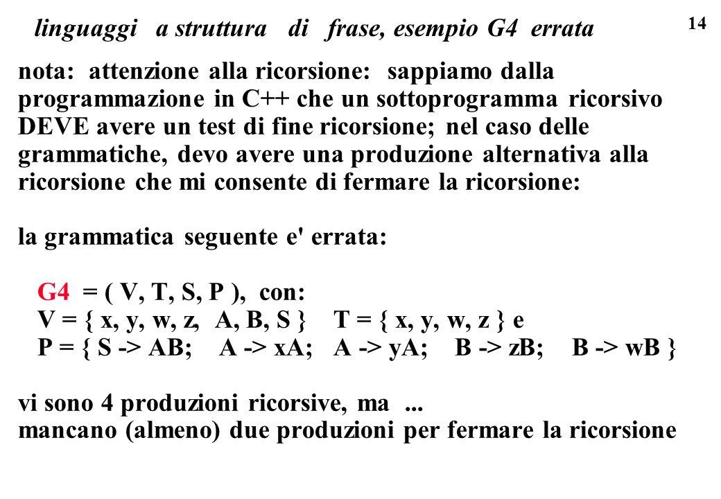 14 linguaggi a struttura di frase, esempio G4 errata nota: attenzione alla ricorsione: sappiamo dalla programmazione in C++ che un sottoprogramma rico
