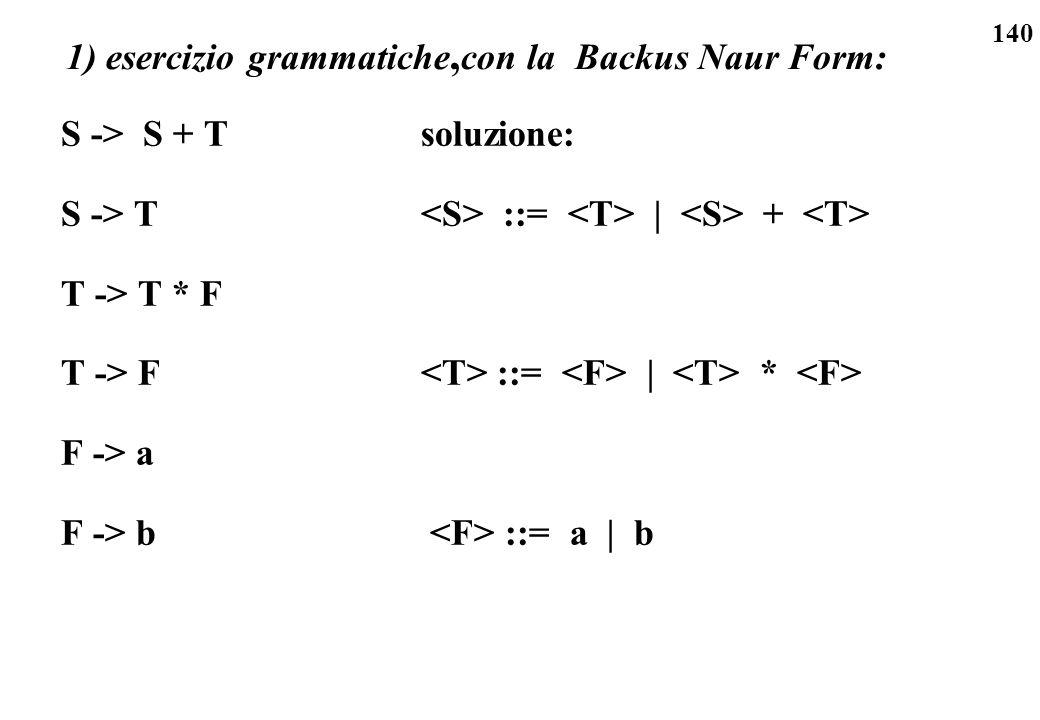 140 1) esercizio grammatiche, con la Backus Naur Form: S -> S + T S -> T T -> T * F T -> F F -> a F -> b soluzione: ::= | + ::= | * ::= a | b