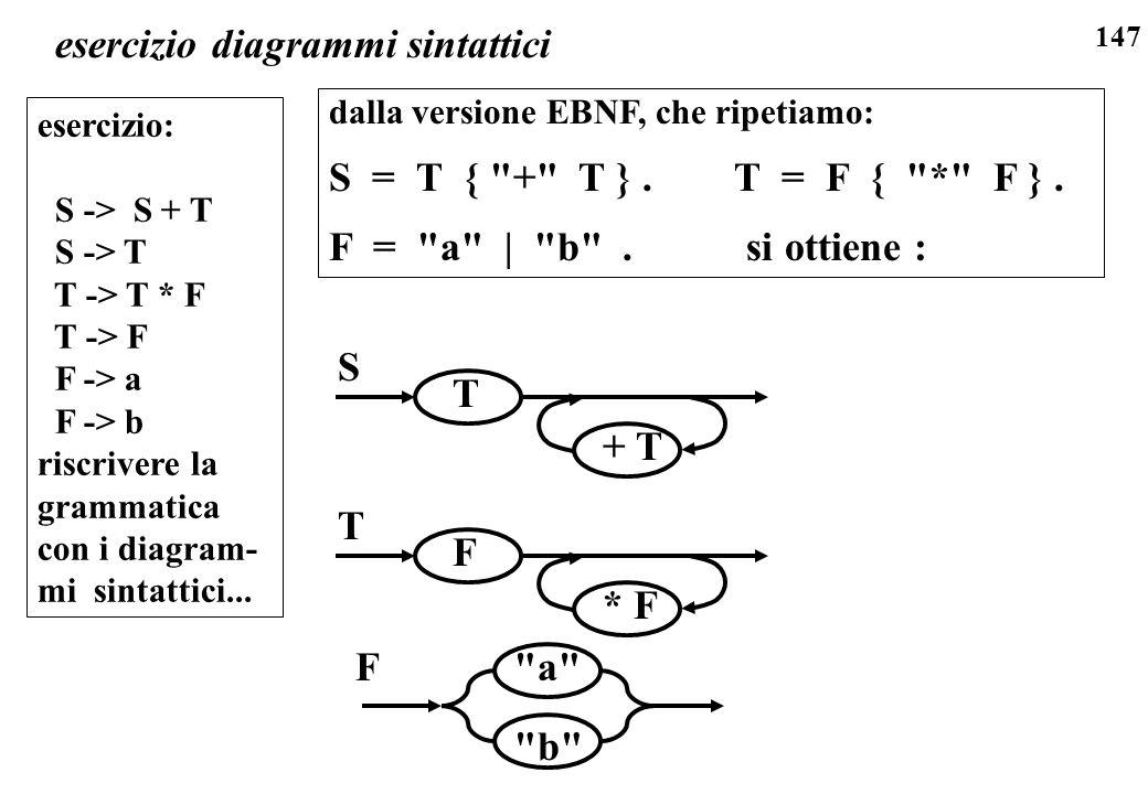 147 esercizio diagrammi sintattici esercizio: S -> S + T S -> T T -> T * F T -> F F -> a F -> b riscrivere la grammatica con i diagram- mi sintattici.