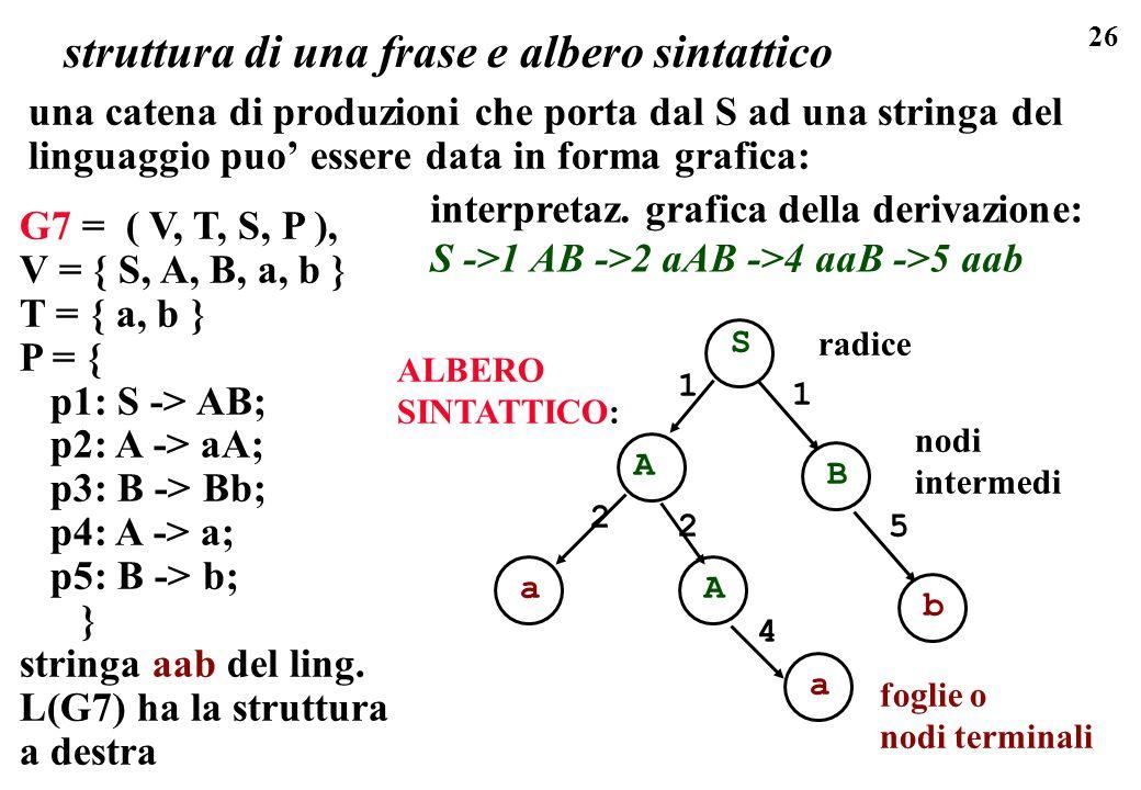 26 struttura di una frase e albero sintattico una catena di produzioni che porta dal S ad una stringa del linguaggio puo essere data in forma grafica: