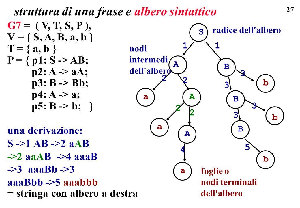 27 G7 = ( V, T, S, P ), V = { S, A, B, a, b } T = { a, b } P = { p1: S -> AB; p2: A -> aA; p3: B -> Bb; p4: A -> a; p5: B -> b; } una derivazione: S -
