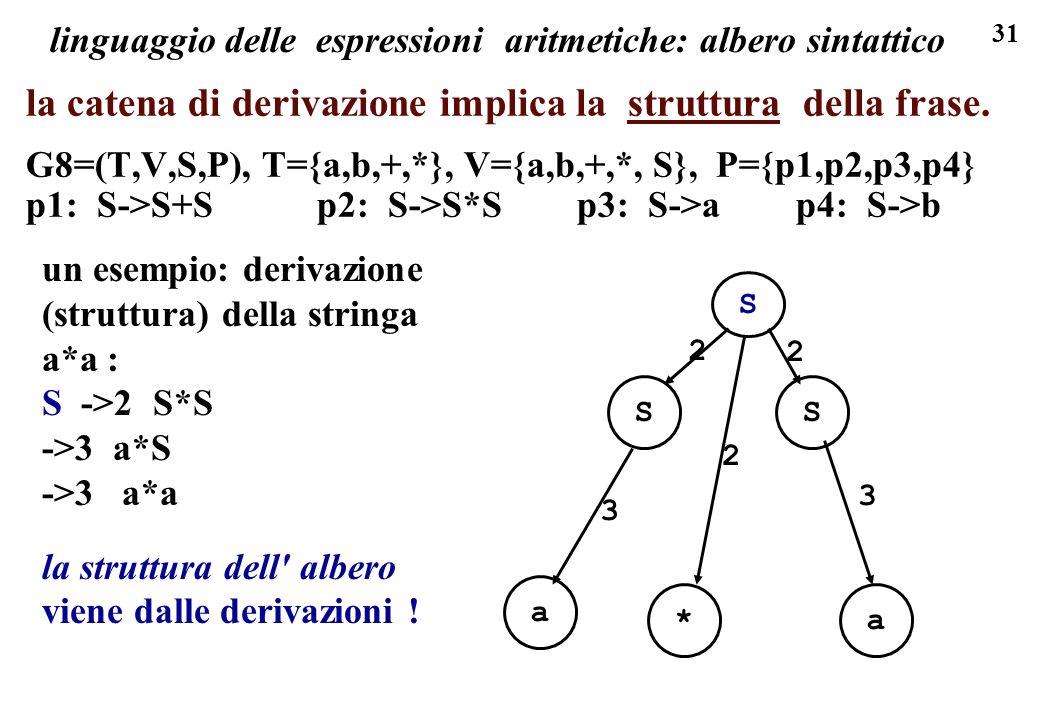 31 linguaggio delle espressioni aritmetiche: albero sintattico la catena di derivazione implica la struttura della frase. G8=(T,V,S,P), T={a,b,+,*}, V