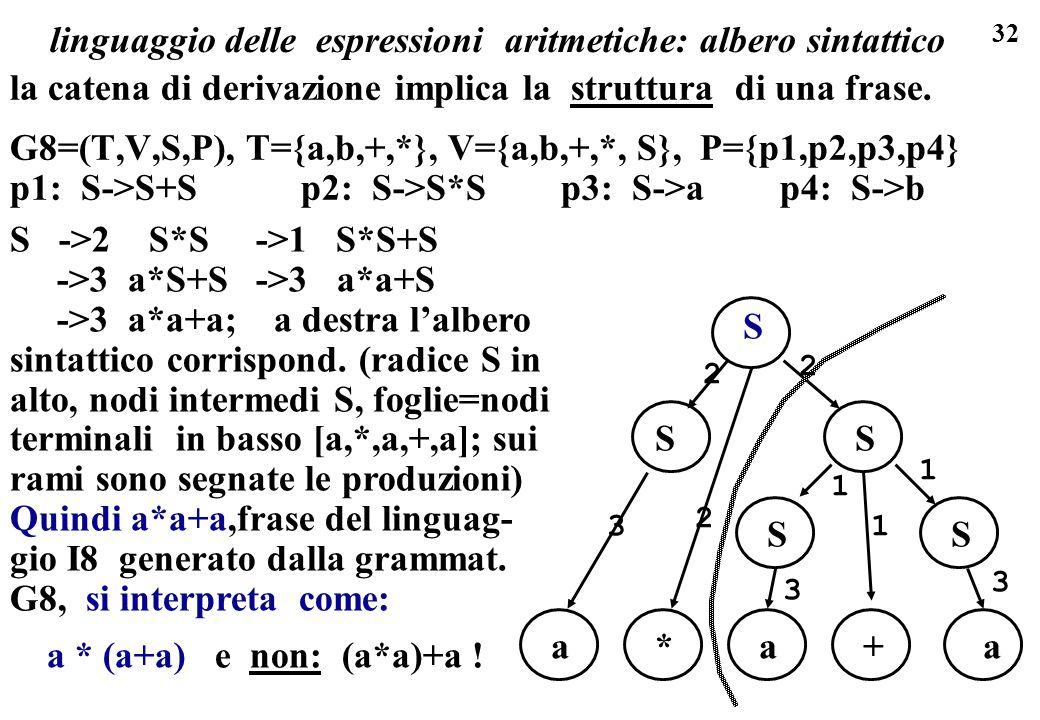 32 S ->2 S*S ->1 S*S+S ->3 a*S+S ->3 a*a+S ->3 a*a+a; a destra lalbero sintattico corrispond. (radice S in alto, nodi intermedi S, foglie=nodi termina