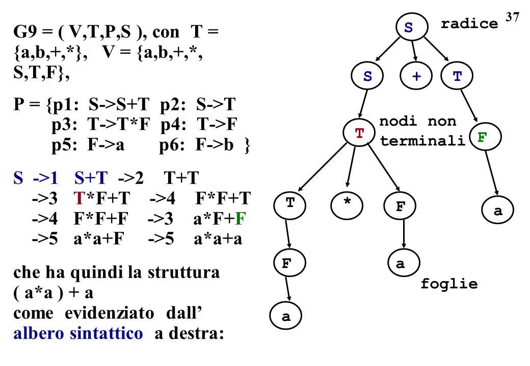 37 G9 = ( V,T,P,S ), con T = {a,b,+,*}, V = {a,b,+,*, S,T,F}, P = {p1: S->S+T p2: S->T p3: T->T*F p4: T->F p5: F->a p6: F->b } S ->1 S+T ->2 T+T ->3 T