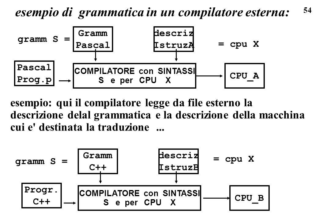 54 esempio di grammatica in un compilatore esterna: Pascal Prog.p Gramm Pascal COMPILATORE con SINTASSI S e per CPU X descriz IstruzA CPU_A Progr. C++
