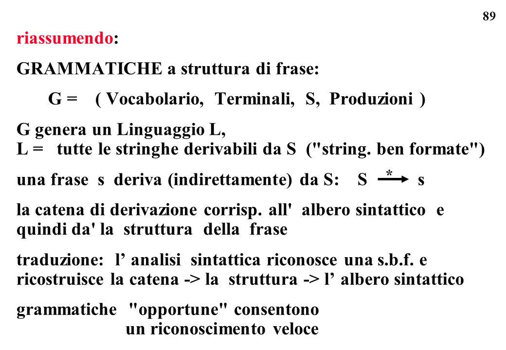 89 riassumendo: GRAMMATICHE a struttura di frase: G = ( Vocabolario, Terminali, S, Produzioni ) G genera un Linguaggio L, L = tutte le stringhe deriva